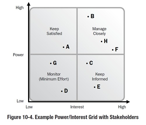how to create a power interest grid in excel