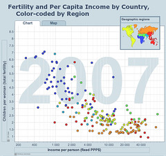 Income and Fertility by Country Chart | by mattlemmon