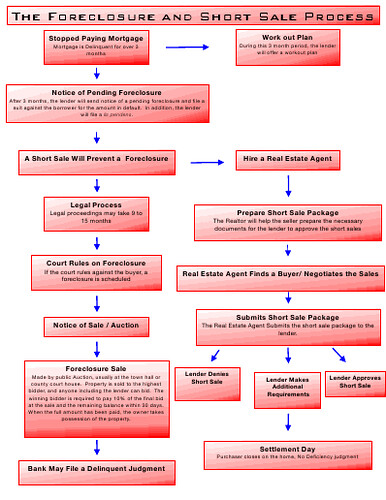 flow chart of foreclosure and short sales process what ot flickr