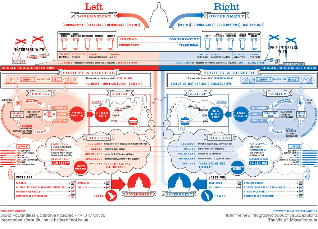 My Responsibility Chart: Left vs Right: A view of the political Spectrum | A concept-u2026 | Flickr,Chart
