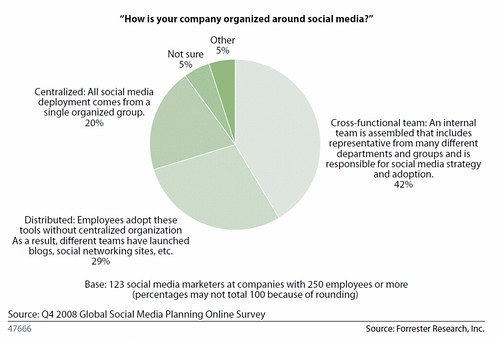 How companies organize for social media | by jeremiah_owyang