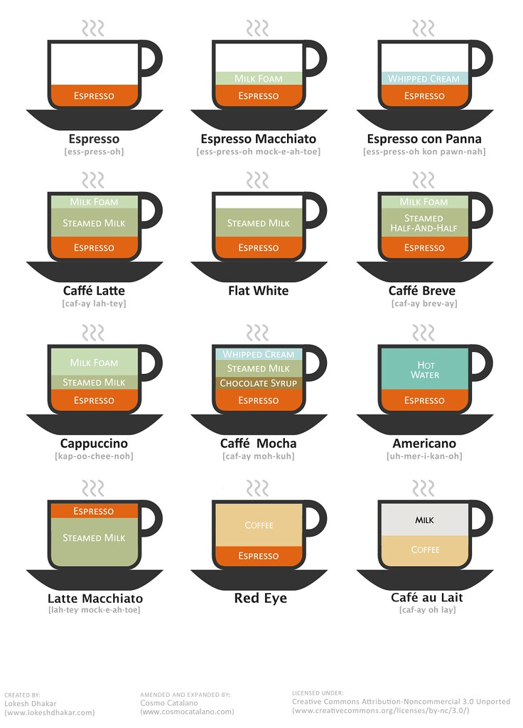 Eye Chart: Coffee Drink Chart (version 2)   From an original work by twu2026   Flickr,Chart