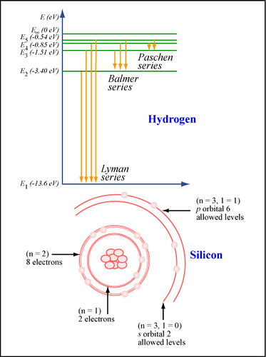 Energy Levels And Ground State Electron Distribution Flickr