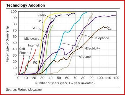 Forbes tech diffusion chart | by Adam_Thierer
