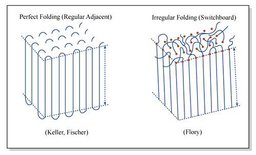 Chain Folding   Perfect vs irregular chain folding