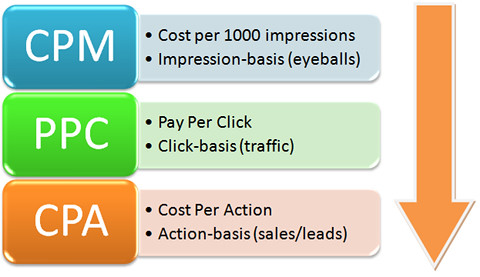 Image result for Pay Per Click Advertising