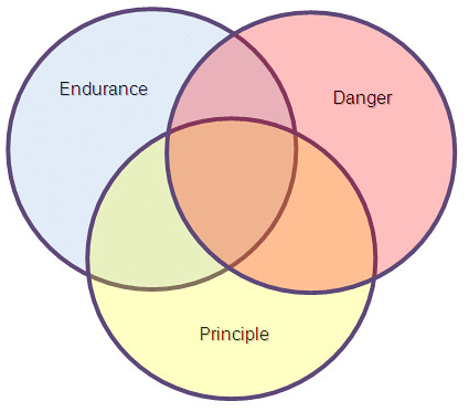 A Level Venn Diagrams: Components of Moral Courage | from Rushworth Kidder7s keynotu2026 | Flickr,Chart