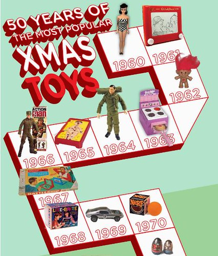 Most Popular Toys : Most popular toys over the years permuto