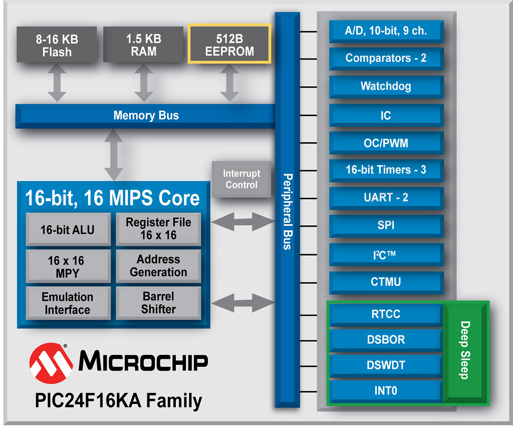 Pic24f16ka102 16 Bit Mcu Family Block Diagram The Four Mem Flickr 1 Alu By Microchip Technology