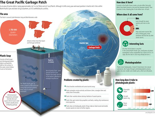 Great Garbage Patch | by metrobest