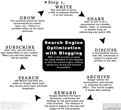 Search Engine Optimization with Blogging | by GerryHeidenreich