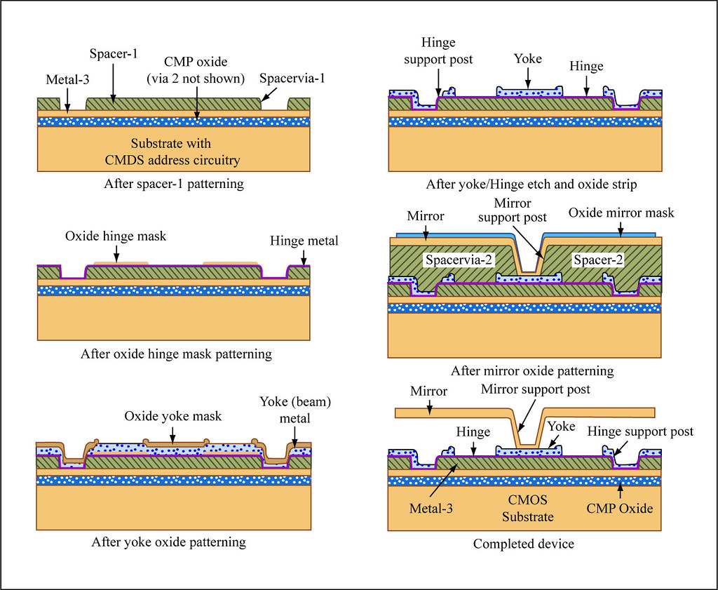 Steel fabrication process flow chart edgrafik steel fabrication process flow chart fabrication process diagram of the fabrication process foru2026 nvjuhfo Choice Image