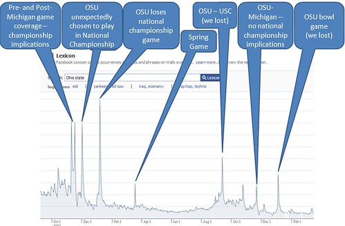 "facebook lexicon ""ohio state"" - current version 