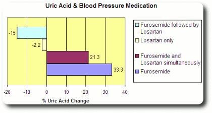 Uric Acid Treatment Natural Remedies