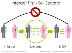 Interaction + Sales | by Intersection Consulting