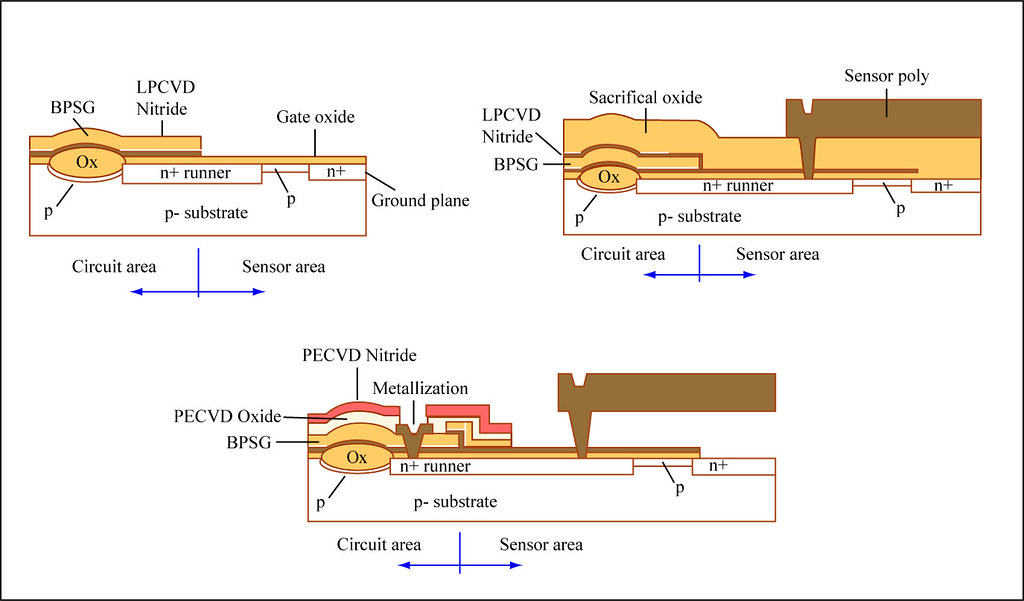Sequence Flow Chart Example: Fabrication Sequence | Diagrams showing the fabrication sequu2026 | Flickr,Chart