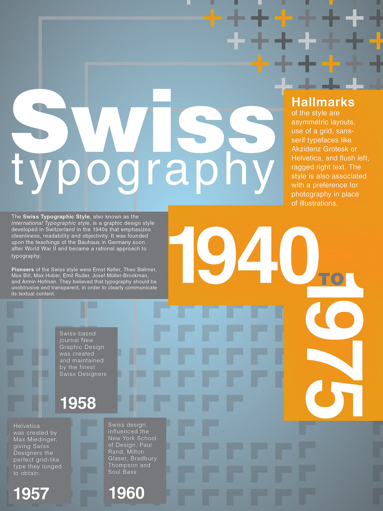 Poster design 1940 -  Final Version Of Swiss Typography History Poster By Ryanflem