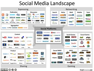 Social Media Landscape (redux) | by fredcavazza