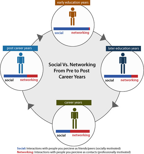 Social Vs. Networking From Pre to Post Career Years | by David Armano