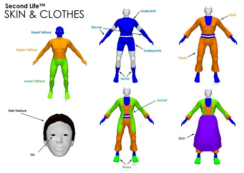 Avatar Skin and Clothes Map | by AngryBeth