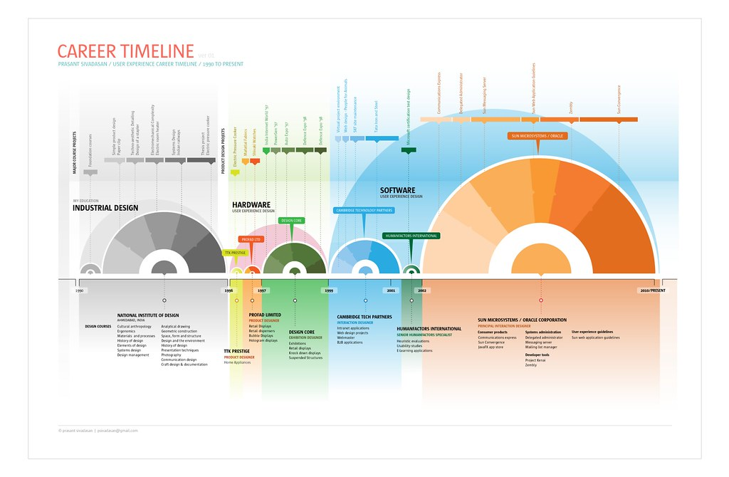 Visual career timeline | Read more: psivadasan.posterous.com… | Flickr