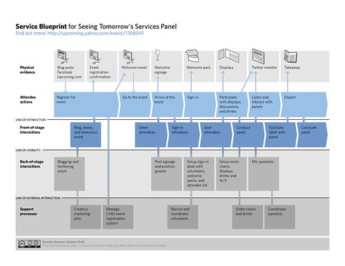 Service blueprint for service design panel you can view it flickr service blueprint for service design panel by bschmove malvernweather Images