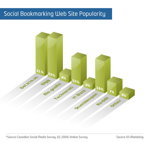 Social Bookmarketing Website Popularity | by 6S