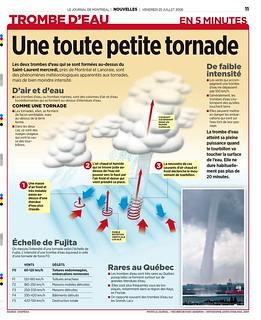 Trombe d 39 eau une toute petite tornade stahlmandesign - Trombe d eau ...