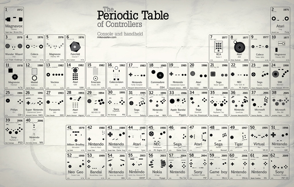 Periodic table of controllers v25 updated pixel fantasy flickr periodic table of controllers v25 updated by pixel fantasy urtaz Image collections