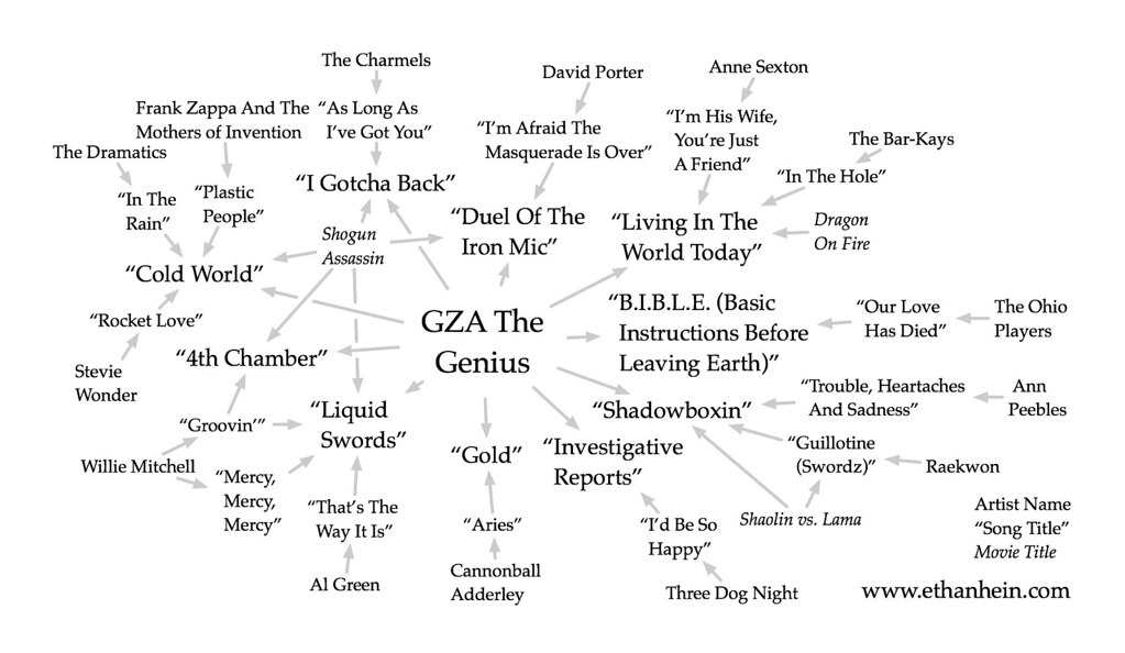 Sample Flow Charts: GZA The Genius Liquid Swords sample map | Well if you liviu2026 | Flickr,Chart