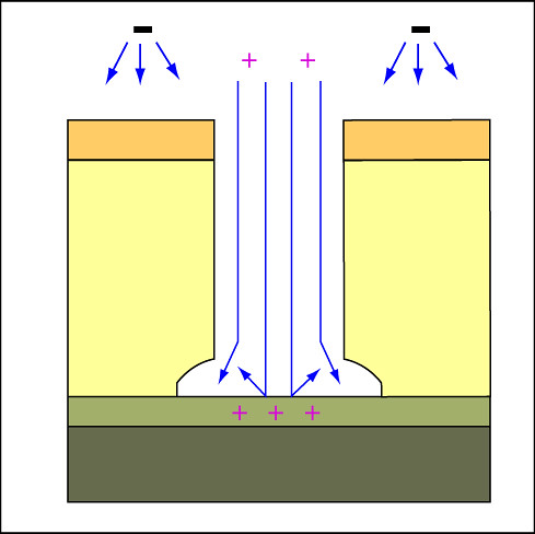 drie  etch stop diagram  deep reactive ion etching flickr