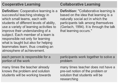 Teaching Collaborative Writing ~ Collaborative learning vs cooperative