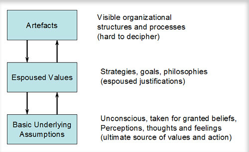 organisational culture various aspects Related to different dimensions of organizational climate in a non-profit organization the primary purpose of this empirical study is framed by the theory that task-oriented and relations-oriented leadership behaviors are positively related to the employees.