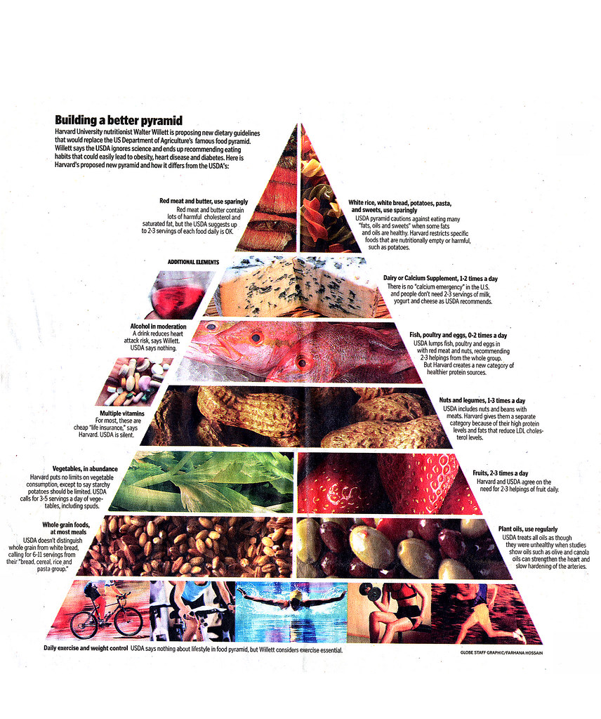 Healthy Cholesterol Levels Chart: Walter Willette Revised Food Pyramid | The leading Harvard nu2026 | Flickr,Chart
