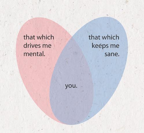 love diagram