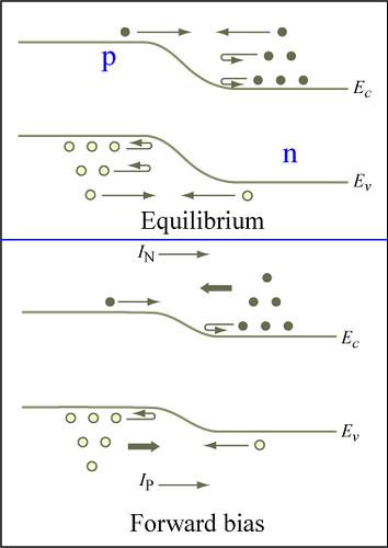 P N Junction Diagrams Of P N Junction Energy Bands Carrie Flickr