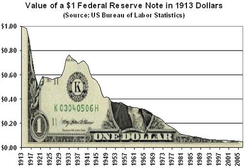 Image result for US dollar purchasing power over time