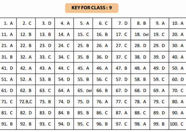 NSTSE 5 February Class 9