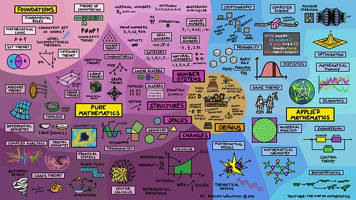 Map of Mathematics Poster Wide | by Domain of Science