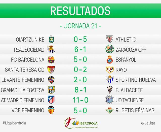 Liga Iberdrola (Jornada 21): Resultados