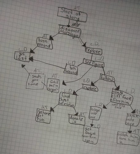 Interactive Fiction Story Trees