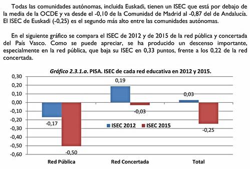 Notable pérdida de ISEC entre #PISA2012 y #PISA2015