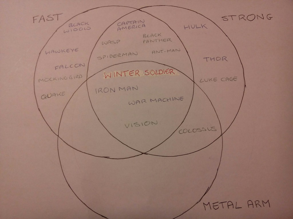 Make A Venn Diagram: Avengers venn diagram | Too much watching the trailer for Cau2026 | Flickr,Chart
