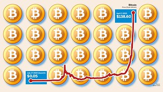 How To Make Money Buying And Selling Bitcoins
