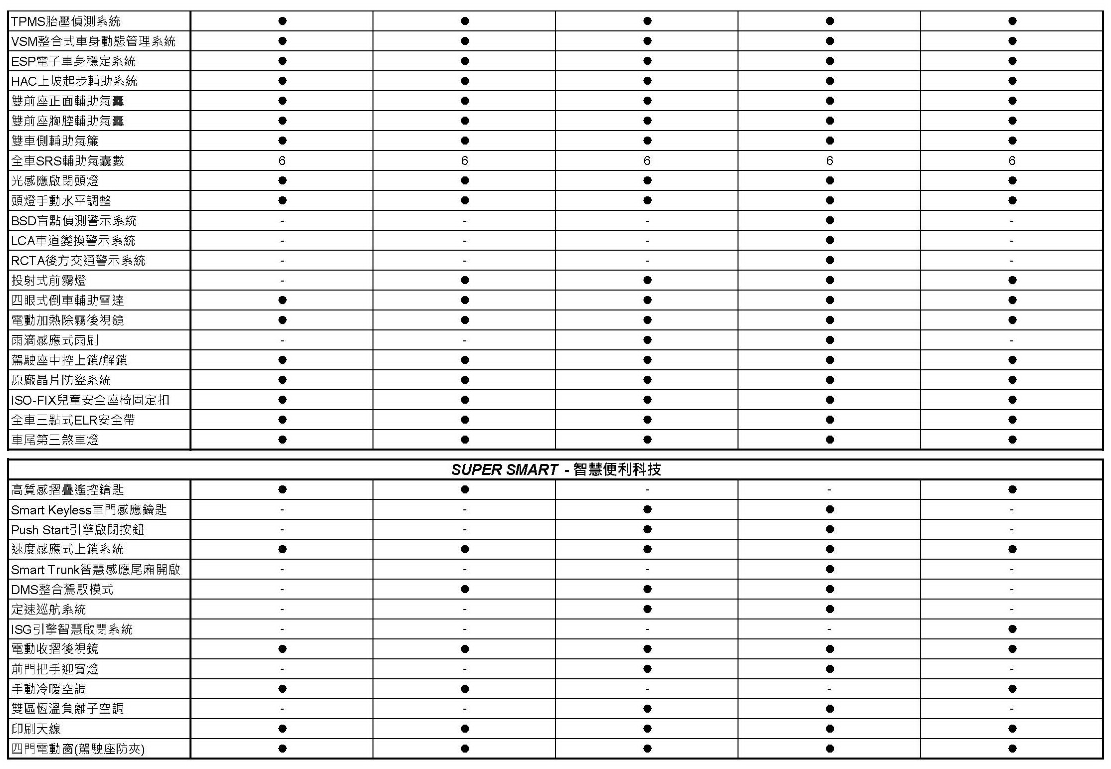 SUPER ELANTRA 規格配備表_20170306_頁面_2