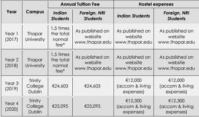 Fee Structure of TCD International Engineering Programme 2017