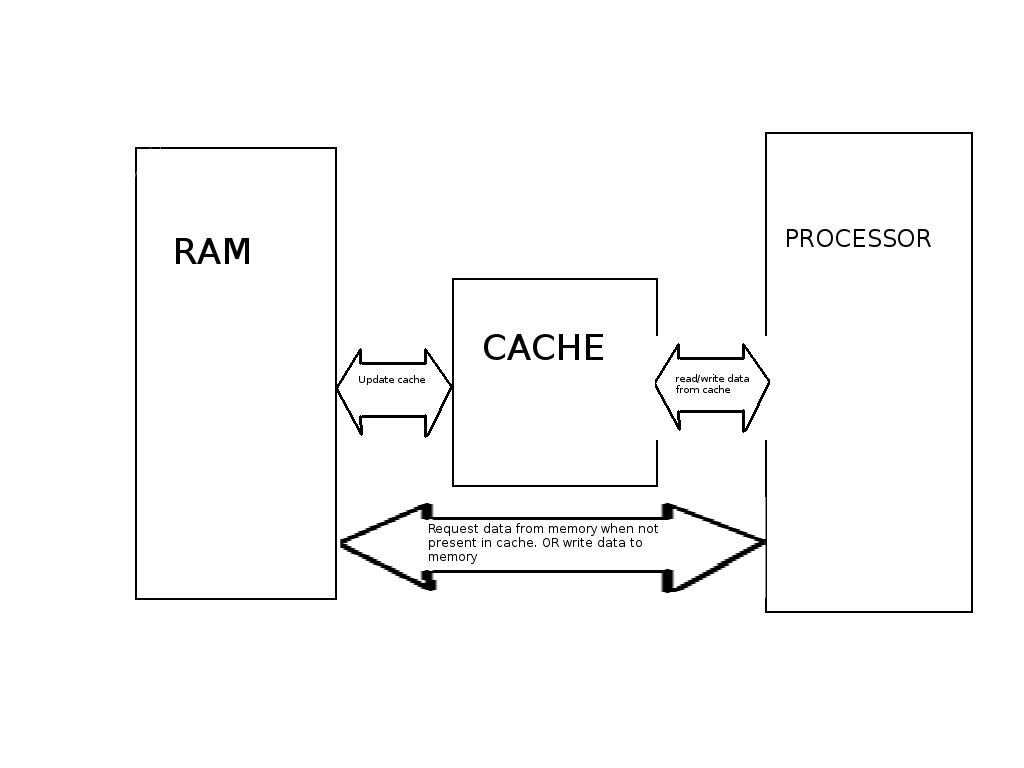 Cache Basic Block Diagram Kapil Garg Flickr For By Kapilgarg2105