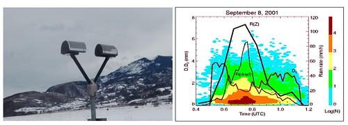 Fotografia d'un disdròmetre i gràfica amb la distribució de la mida i la velocitat dels hidrometeors.