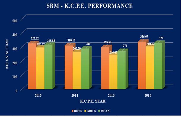 SBM School K.C.P.E. Results