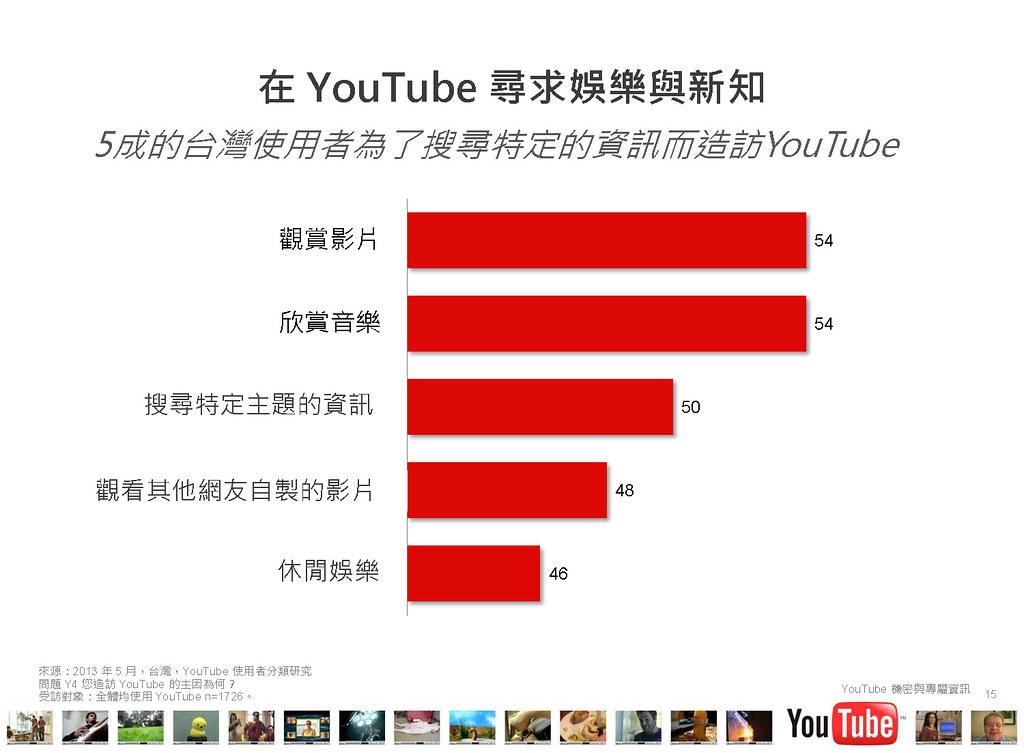 2013台灣youtube使用者行為大調查ppt內容_頁面_15 | youtube | chacha, Powerpoint templates